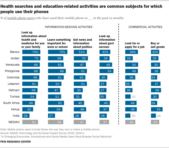 Chart showing that health searches and education-related activities are common subjects for which people use their phones in emerging economies.