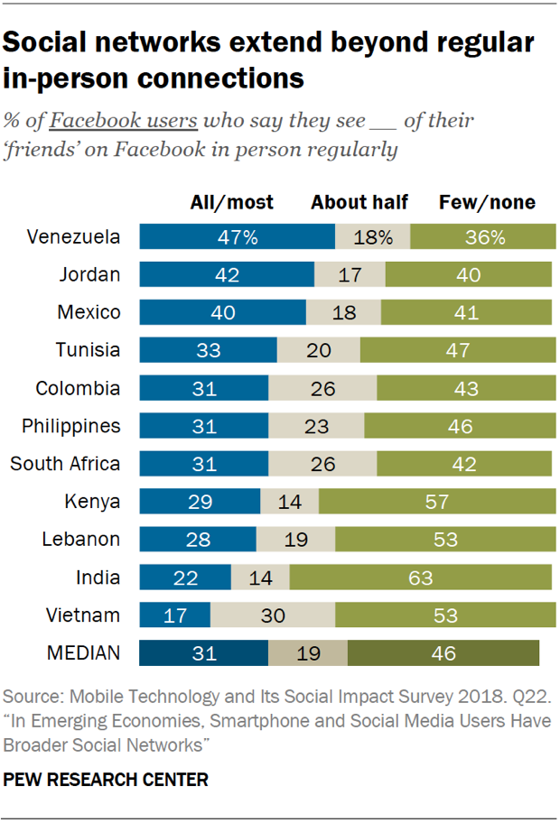 Chart showing that social networks extend beyond regular in-person connections in emerging economies.