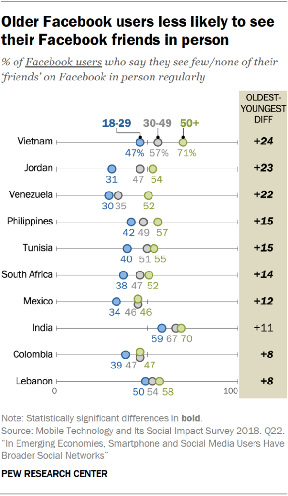 Chart showing that older Facebook users are less likely to see their Facebook friends in person in emerging economies.