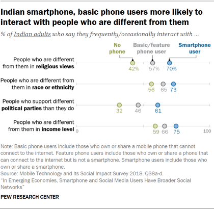Chart showing that Indian smartphone and basic phone users are more likely to interact with people who are different from them.