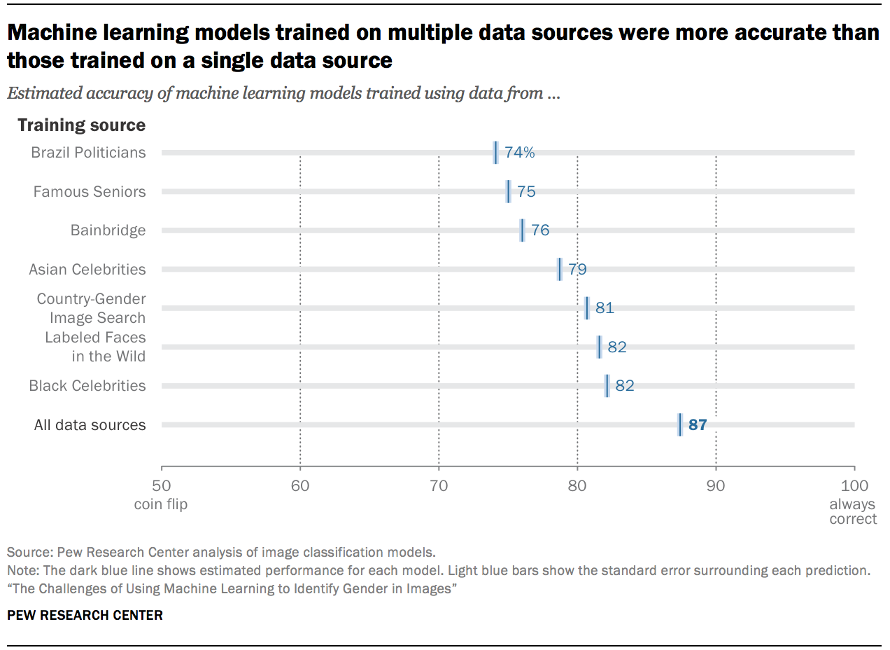 Machine learning models trained on multiple data sources were more accurate than those trained on a single data source