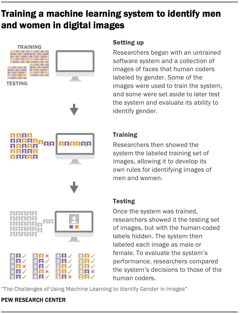 The challenges of using machine learning to identify gender