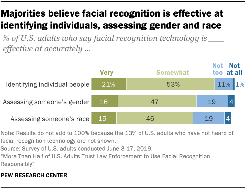 Majorities believe facial recognition is effective at identifying individuals, assessing gender and race