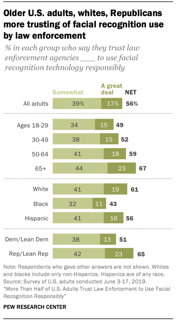 Older U.S. adults, whites, Republicans more trusting of facial recognition use by law enforcement