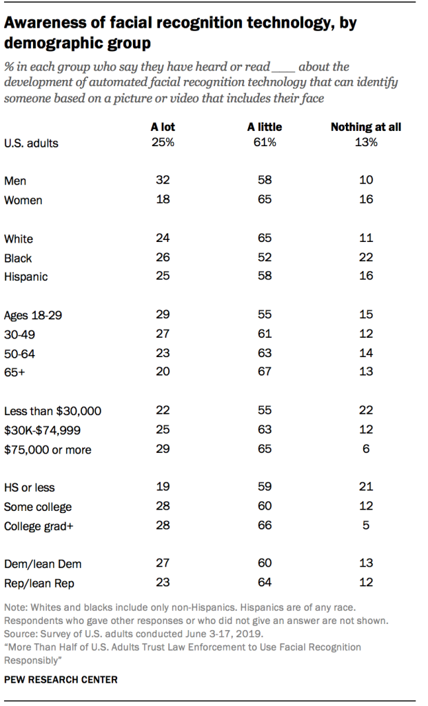 Awareness of facial recognition technology, by demographic group