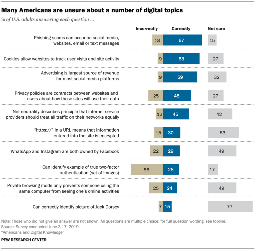 "New Report From Pew Research: ""Americans and Digital Knowledge"""