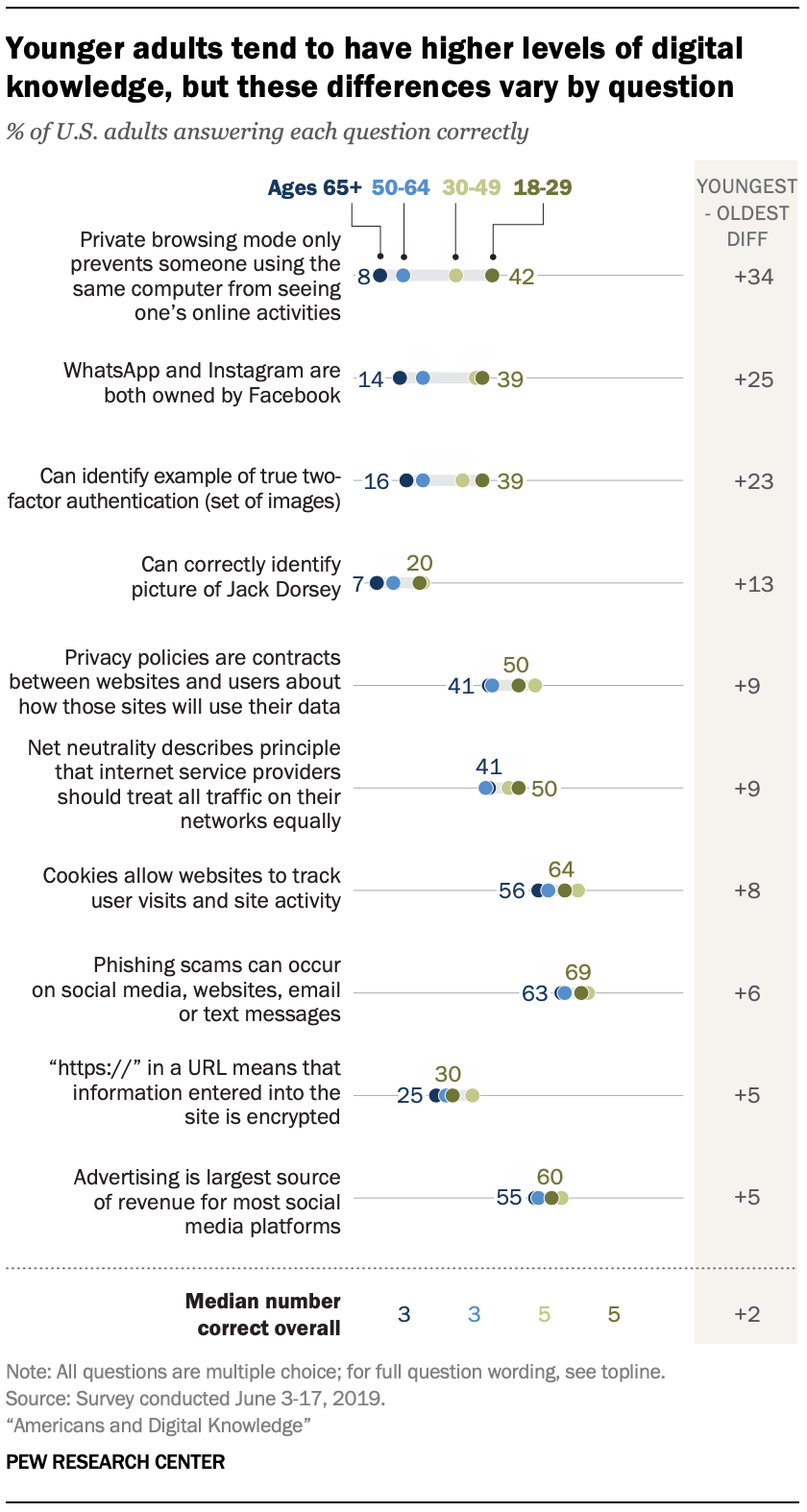 Younger adults tend to have higher levels of digital knowledge, but these differences vary by question
