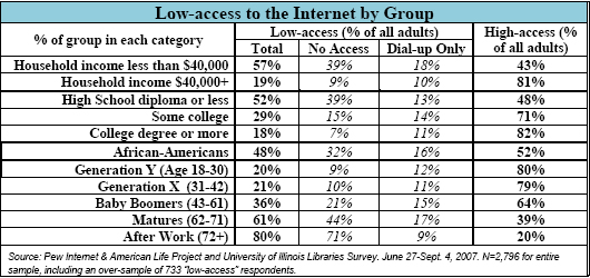 Low-access to the Internet by Group