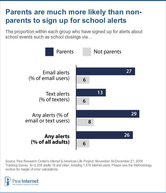 Chart: school alerts by parents and non parents