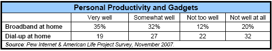 Personal productivity and gadgets