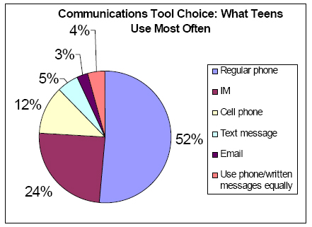 Communication Tool Choice