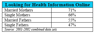 Looking for health information online