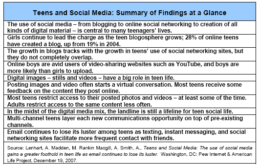 Teens and Social Media: Summary of Findings at a Glance