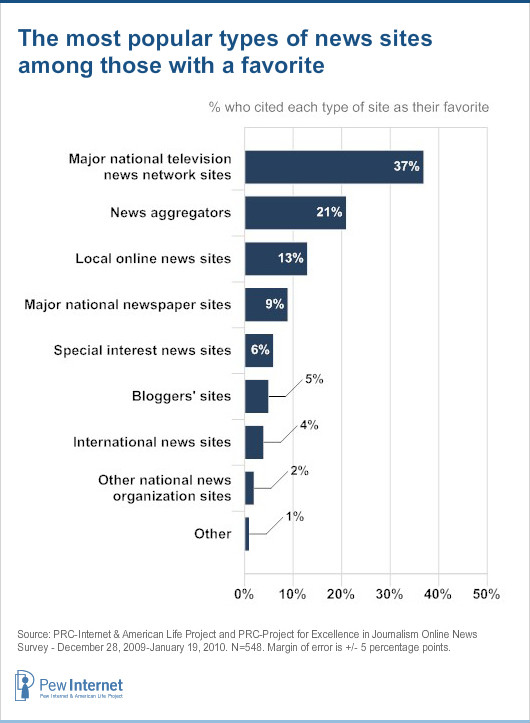part 3 news and the internet pew research center