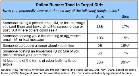 Online rumors tend to target girls