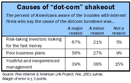 Causes of the shakeout