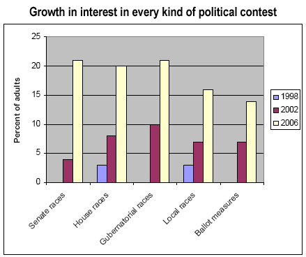 Growth in interest in every kind of politial contest