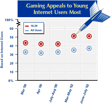 Gaming appeals to the young