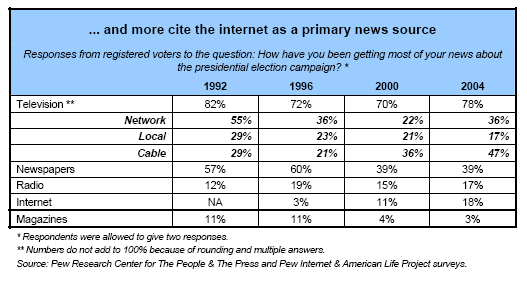 ...and more cite the internet as a primary news source