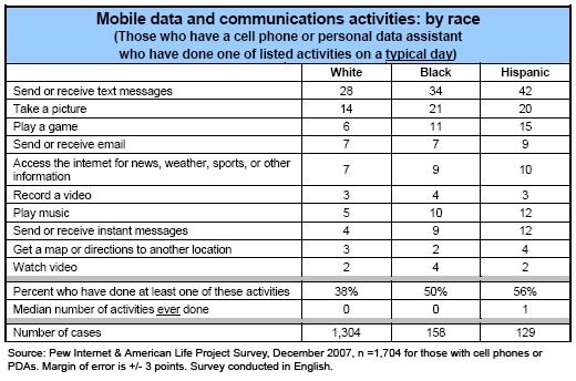 Activities by race (typical day)