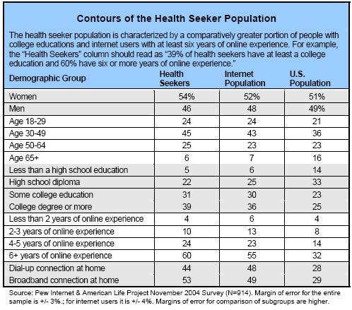 Contours of the Health Seeker Population