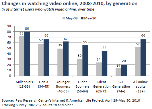 Watching online video over time, by generation