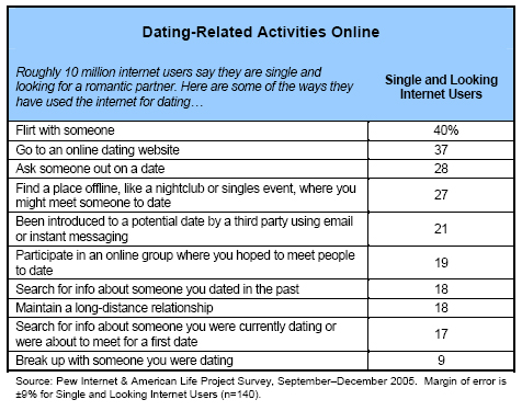Dating-related activities online