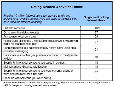 Dating-related activities online