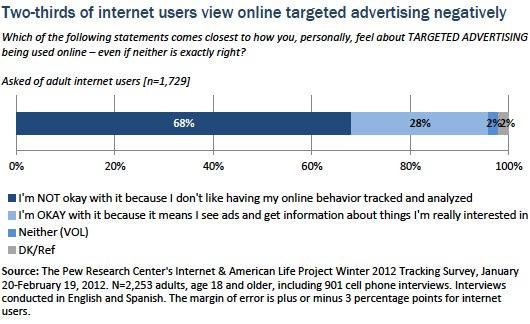 Online targeted advertising