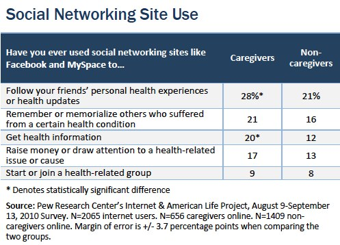 Social networking site use