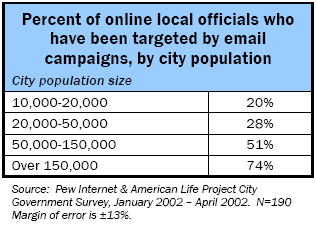 Percent of online local officials who have been targeted by email campaigns, by city population