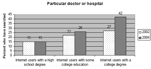 Particular doctor or hospital