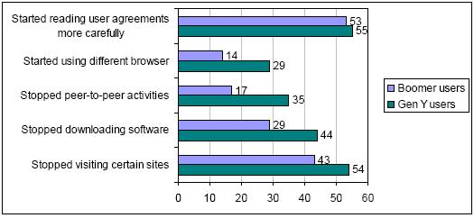 Older people less vulnerable in offline security