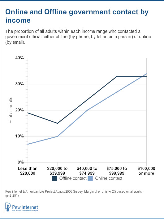 Government contact by income