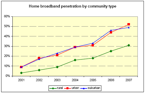 Penetration by community type