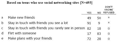 SNS18 What are the different ways you use social networking sites? Do you ever use those sites to…?