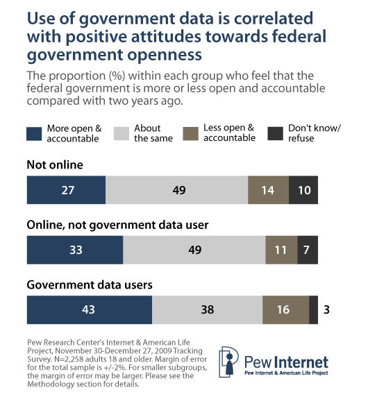 Two in five government data users (43%) say that the federal government is more open and accountable than it was two years ago