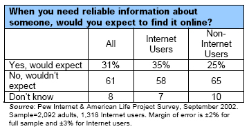 When you need reliable information about someone, would you expect to find it online?