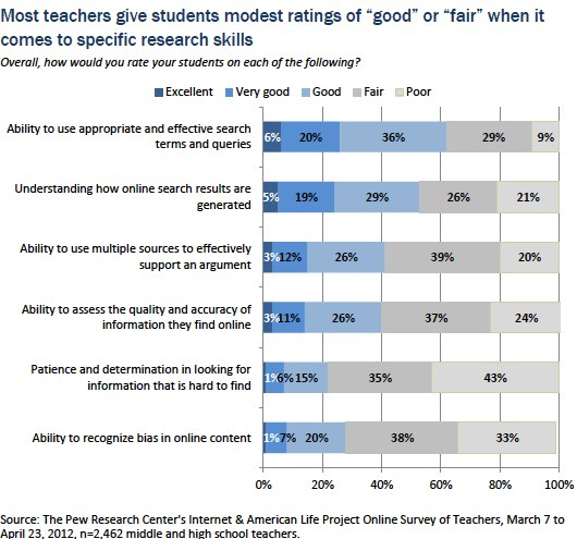 Survey Top Teachers Cite Student >> How Teens Do Research In The Digital World Pew Research Center
