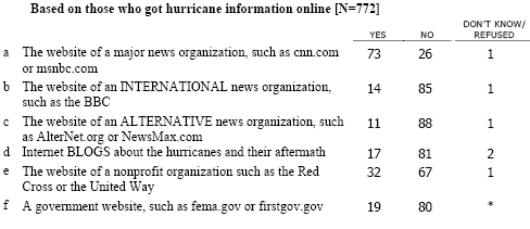 MAJ3 We'd like to know if you have used the internet or email to do any of the following things related to the hurricanes in the Gulf Coast.