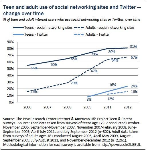 teenage social life