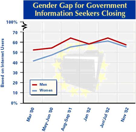 Gender gap for government info