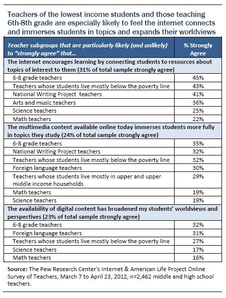 high school survey topics