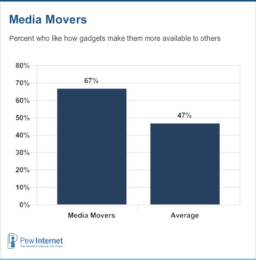 Media movers like being more available