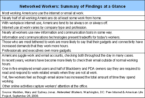 Networked Workers: Summary of Findings at a Glance