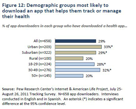 Figure 12: Demographic groups most likely to download an app that helps them track or manage their health