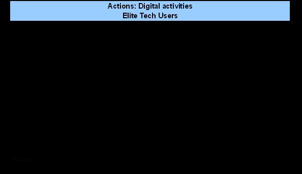 Digital activities - elite