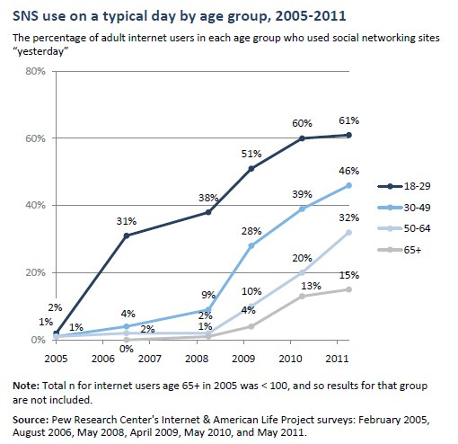 SNS use on a typical day by age group, 2005-2011