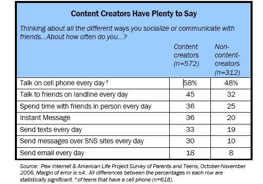 Content Creators Have Plenty to Say (
