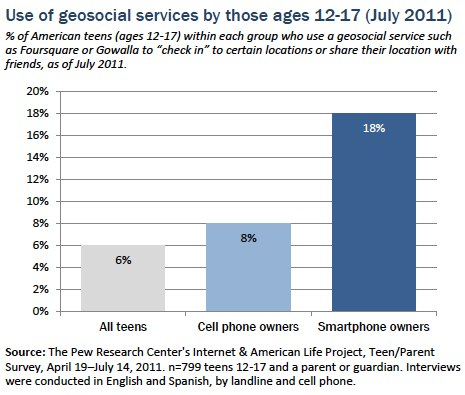 Teen use of geosocial services
